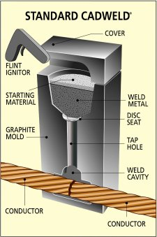exothermic-welding-mold